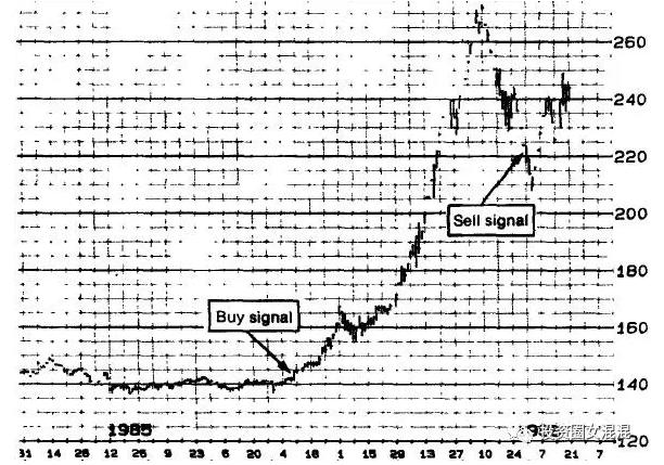 【原文推送】克罗谈投资策略(24) 第十九章 抓住超级行情的激动 - star - 金融期货